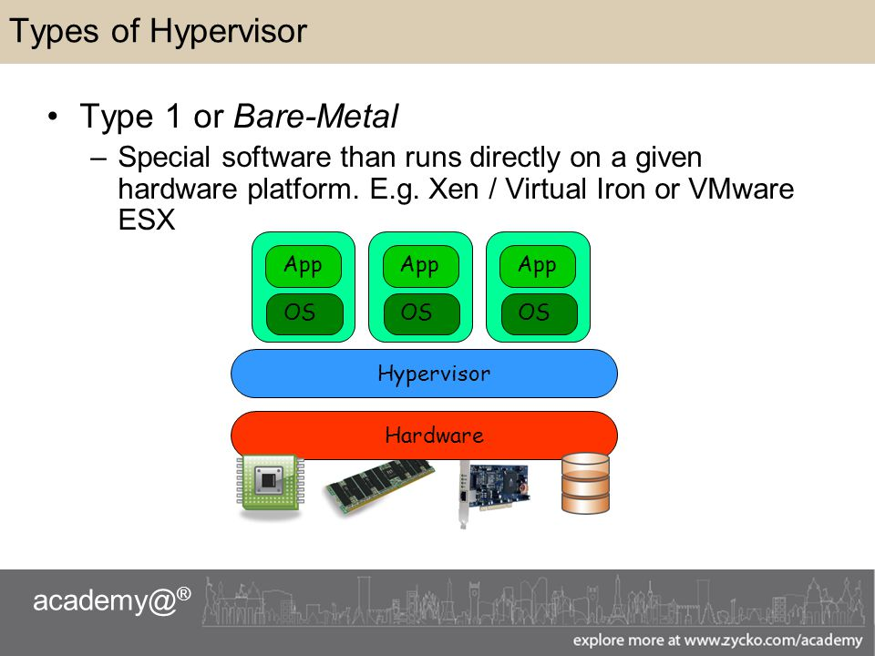 academy@ ® Types of Hypervisor Type 1 or Bare-Metal –Special software than runs directly on a given hardware platform.