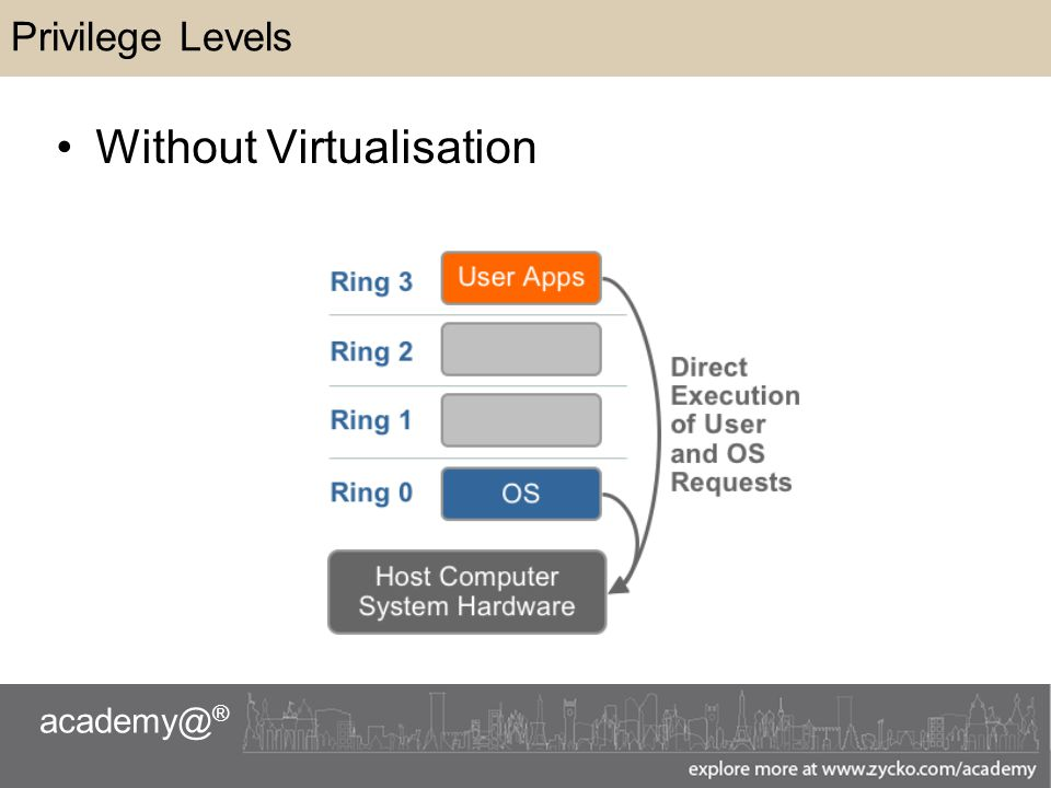 academy@ ® Privilege Levels Without Virtualisation