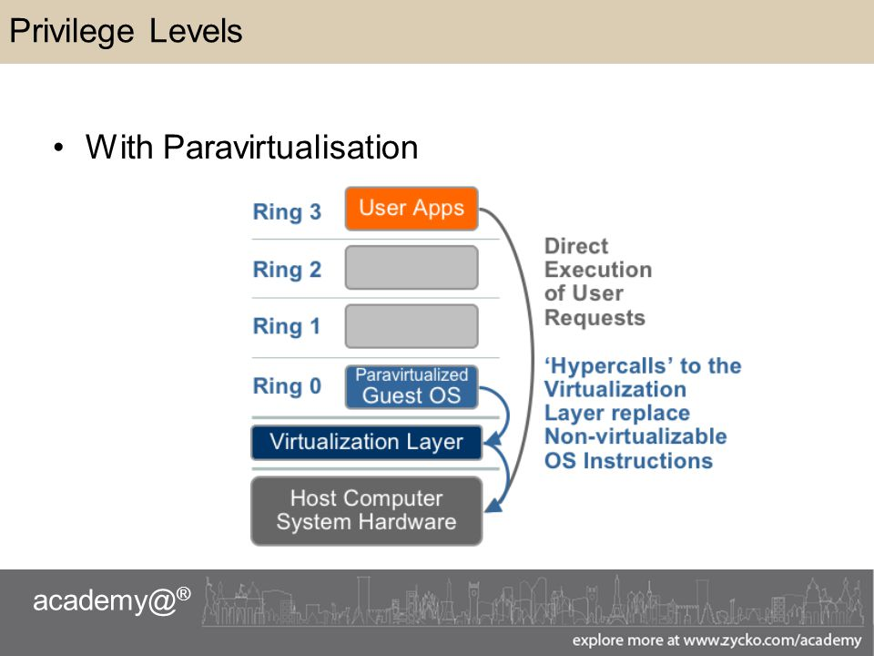 academy@ ® Privilege Levels With Paravirtualisation