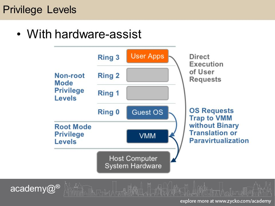 academy@ ® Privilege Levels With hardware-assist
