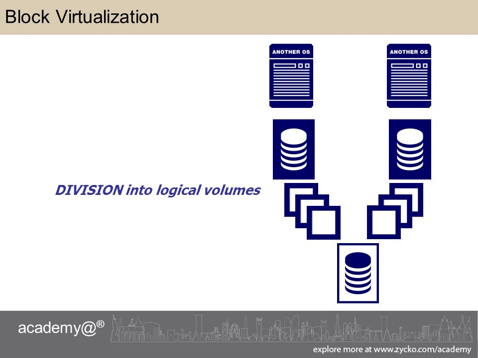 academy@ ® Block Virtualization DIVISION into logical volumes