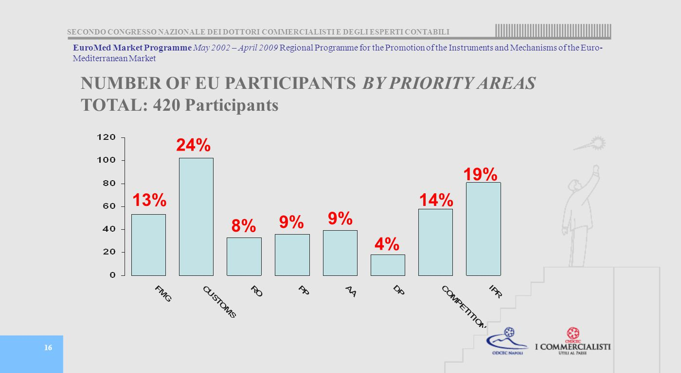 SECONDO CONGRESSO NAZIONALE DEI DOTTORI COMMERCIALISTI E DEGLI ESPERTI CONTABILI 16 NUMBER OF EU PARTICIPANTS BY PRIORITY AREAS TOTAL: 420 Participants 13% 24% 8% 9% 4% 14% 19% EuroMed Market Programme May 2002 – April 2009 Regional Programme for the Promotion of the Instruments and Mechanisms of the Euro- Mediterranean Market