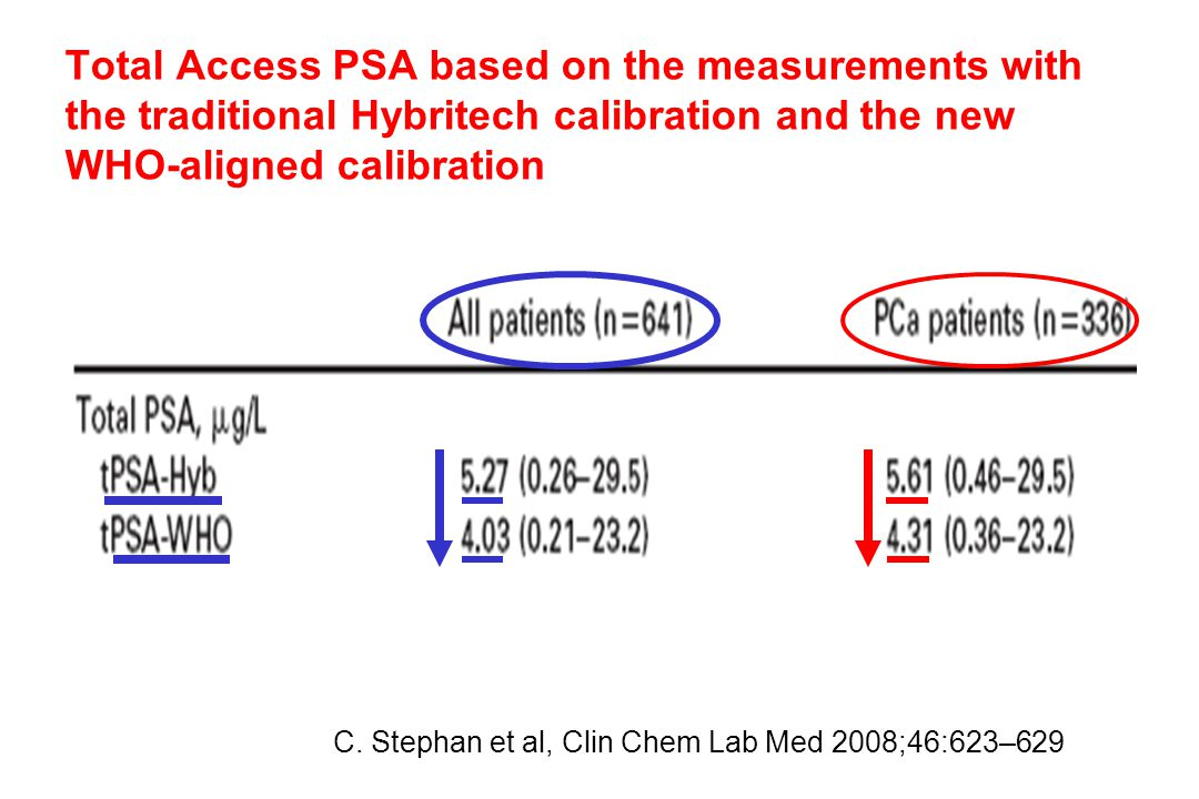 Total Access PSA based on the measurements with the traditional Hybritech calibration and the new WHO-aligned calibration C.