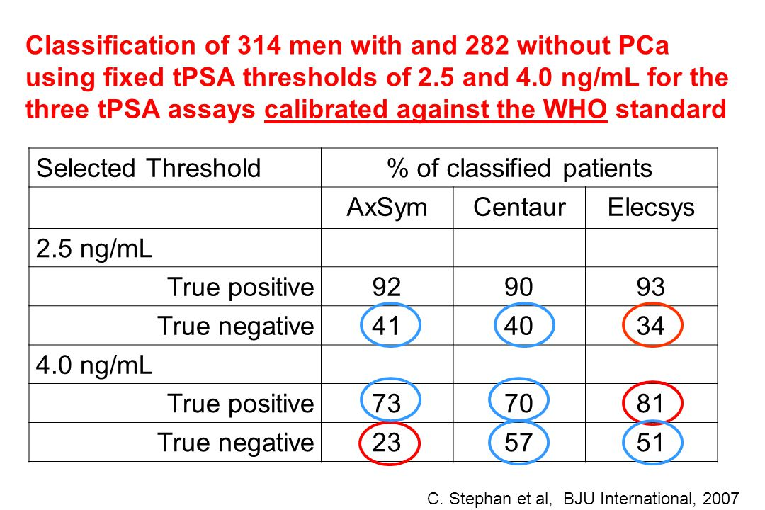 Classification of 314 men with and 282 without PCa using fixed tPSA thresholds of 2.5 and 4.0 ng/mL for the three tPSA assays calibrated against the WHO standard Selected Threshold% of classified patients AxSymCentaurElecsys 2.5 ng/mL True positive929093 True negative414034 4.0 ng/mL True positive737081 True negative235751 C.
