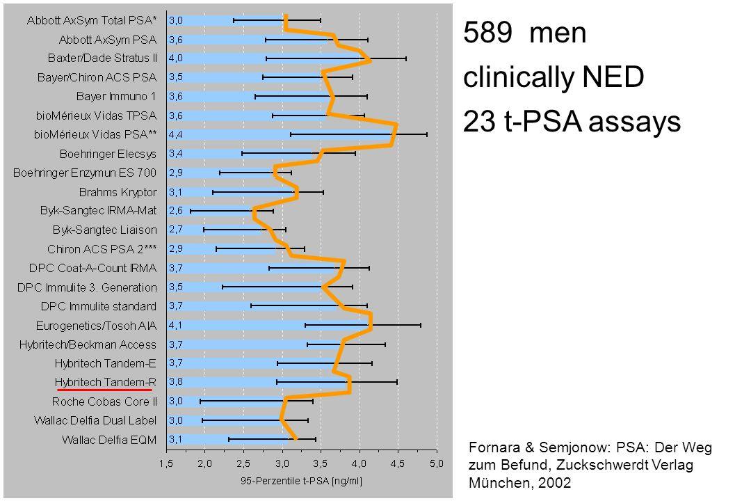 589 men clinically NED 23 t-PSA assays Fornara & Semjonow: PSA: Der Weg zum Befund, Zuckschwerdt Verlag München, 2002