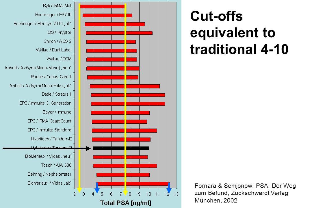 Cut-offs equivalent to traditional 4-10 Fornara & Semjonow: PSA: Der Weg zum Befund, Zuckschwerdt Verlag München, 2002