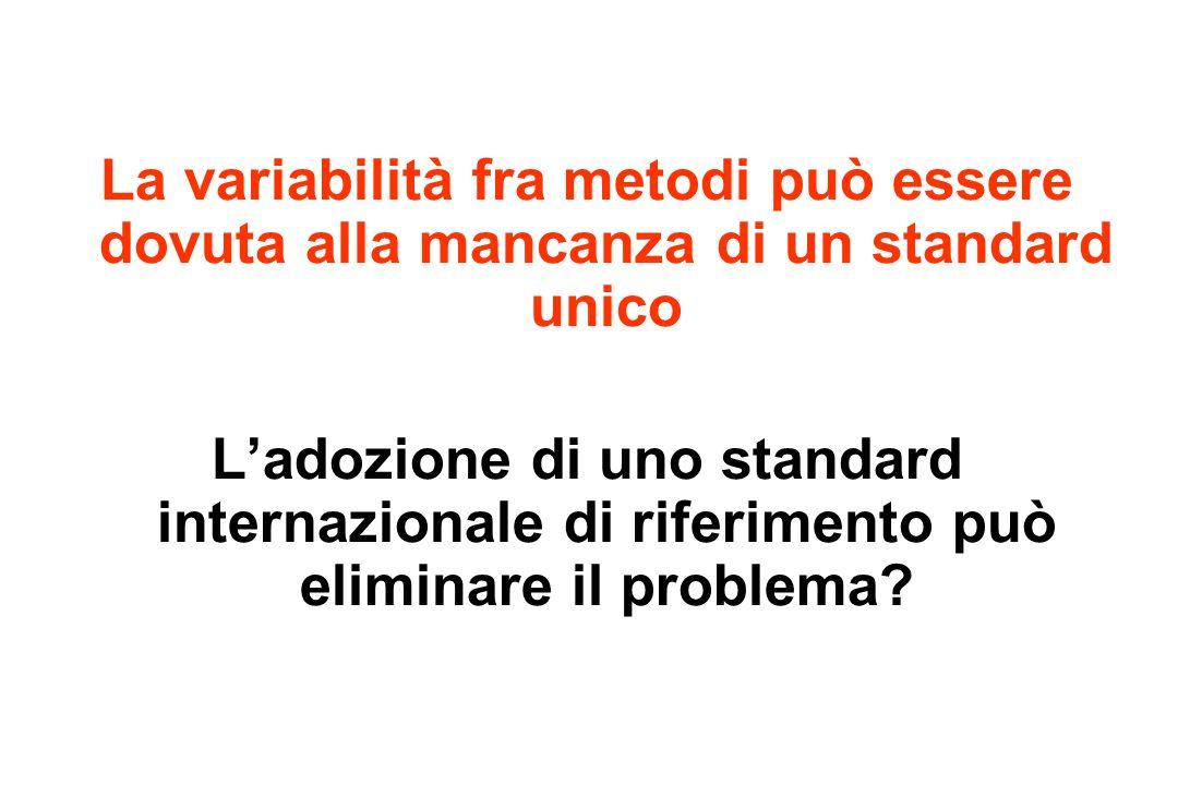 La variabilità fra metodi può essere dovuta alla mancanza di un standard unico L'adozione di uno standard internazionale di riferimento può eliminare il problema