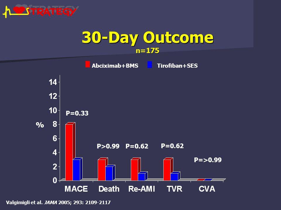 30-Day Outcome n=175 P=0.33 P>0.99P=0.62 P=>0.99 % Abciximab+BMS Tirofiban+SES Valgimigli et al.