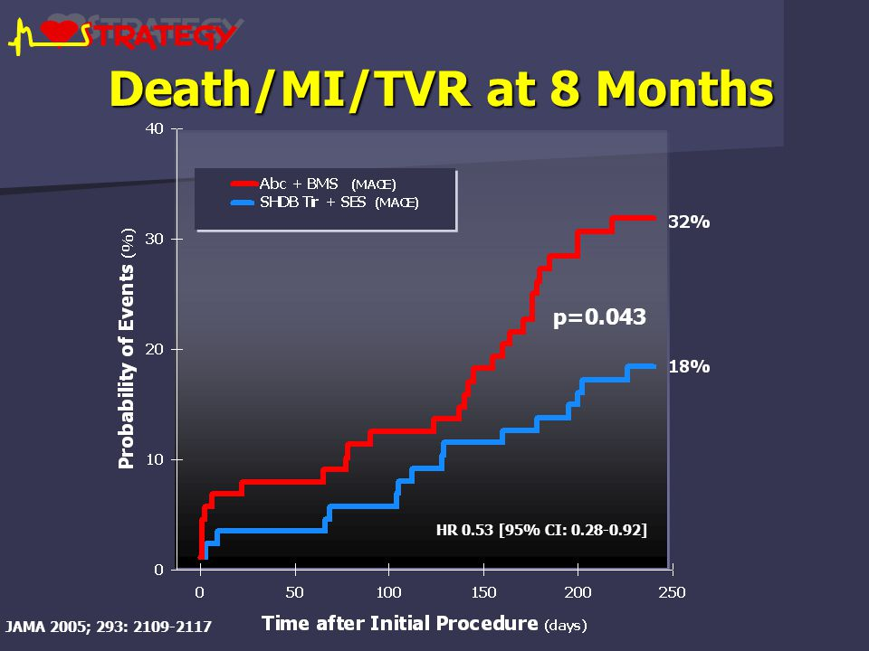 Death/MI/TVR at 8 Months HR 0.53 [95% CI: 0.28-0.92] p=0.043 JAMA 2005; 293: 2109-2117