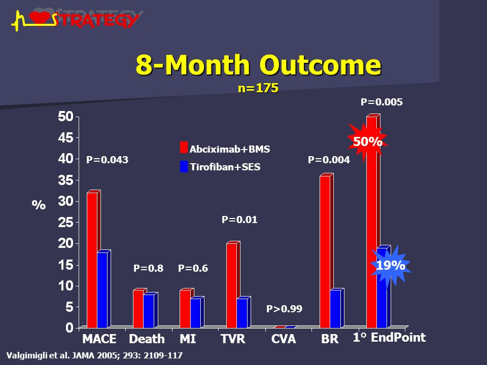 8-Month Outcome n=175 P=0.043 P=0.8P=0.6 P=0.01 P>0.99 P=0.004 P=0.005 MACEDeathMITVRCVA1° EndPointBR % Abciximab+BMS Tirofiban+SES 50% 19% Valgimigli et al.