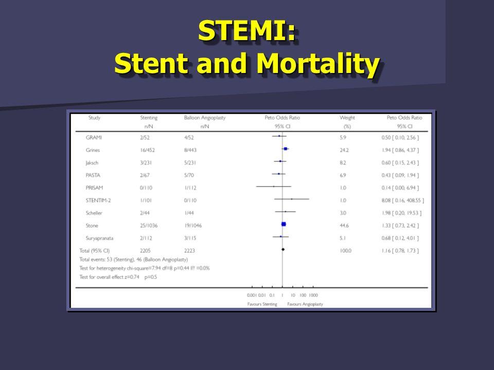 STEMI: Stent and Reintervention 30 days 6 months