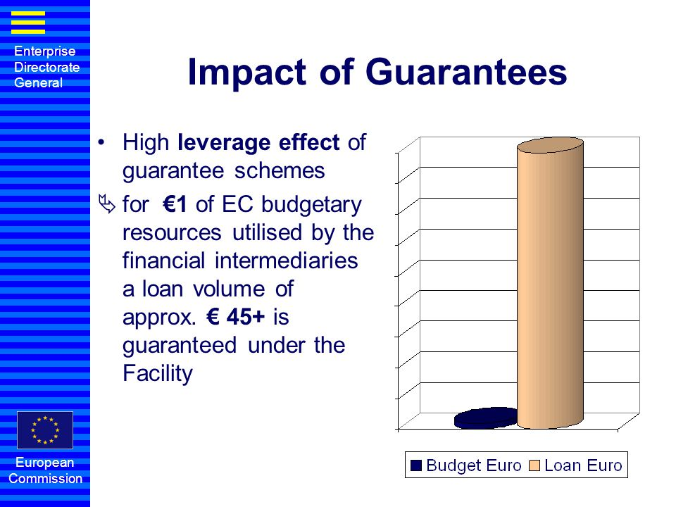 Enterprise Directorate General European Commission Impact of Guarantees High leverage effect of guarantee schemes  for €1 of EC budgetary resources u