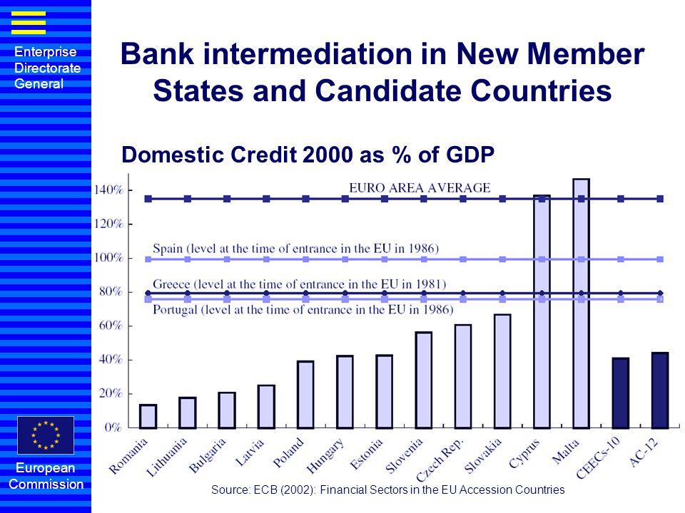 Enterprise Directorate General European Commission Microcredit Guarantee StartGeld: loans for start-ups, € 50,000 max.