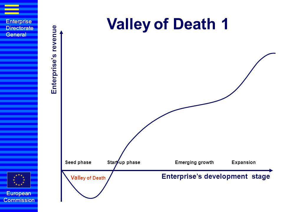 Enterprise Directorate General European Commission Enterprise's revenue Enterprise's development stage Vall ey of Death Seed phase Start-up phase Emer