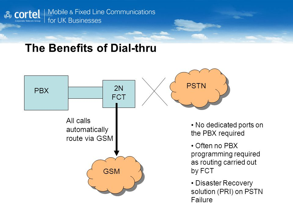 The Benefits of Dial-thru No dedicated ports on the PBX required Often no PBX programming required as routing carried out by FCT Disaster Recovery solution (PRI) on PSTN Failure PBX 2N FCT PSTN GSM All calls automatically route via GSM