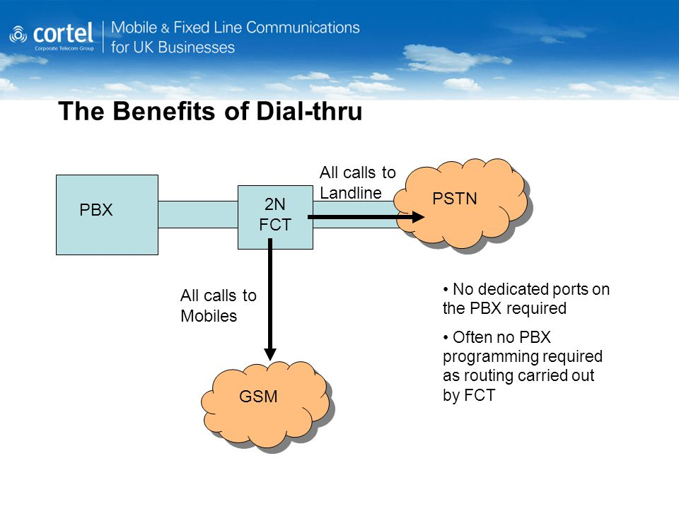 The Benefits of Dial-thru No dedicated ports on the PBX required Often no PBX programming required as routing carried out by FCT PBX 2N FCT PSTN GSM All calls to Mobiles All calls to Landline