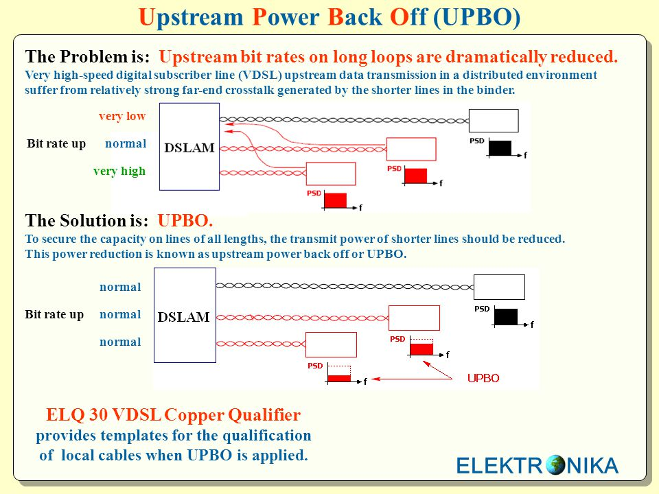 ELEKTR NIKA Upstream Power Back Off (UPBO) The Problem is: Upstream bit rates on long loops are dramatically reduced. Very high-speed digital subscrib