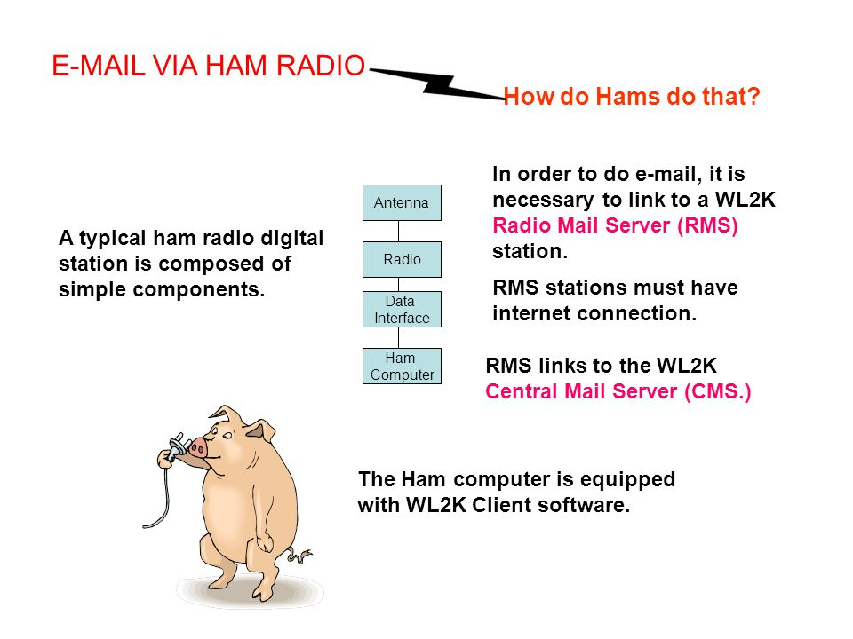 Antenna Radio Data Interface Ham Computer A typical ham radio digital station is composed of simple components. E-MAIL VIA HAM RADIO How do Hams do th