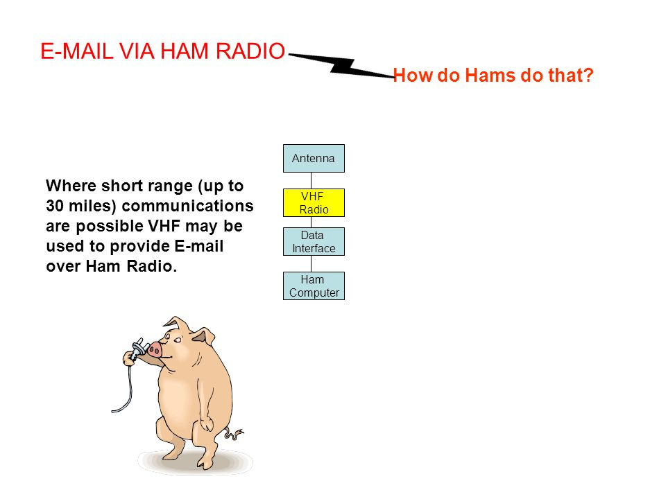 Antenna Data Interface Ham Computer Where short range (up to 30 miles) communications are possible VHF may be used to provide E-mail over Ham Radio. E
