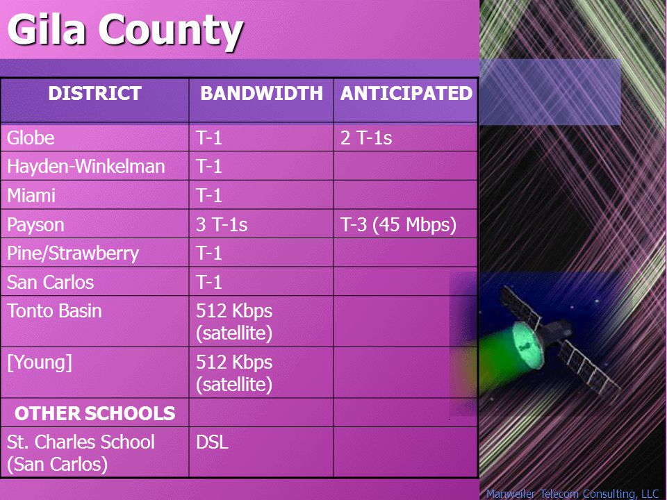 Manweiler Telecom Consulting, LLC Gila County DISTRICTBANDWIDTHANTICIPATED GlobeT-12 T-1s Hayden-WinkelmanT-1 MiamiT-1 Payson3 T-1sT-3 (45 Mbps) Pine/StrawberryT-1 San CarlosT-1 Tonto Basin512 Kbps (satellite) [Young]512 Kbps (satellite) OTHER SCHOOLS St.