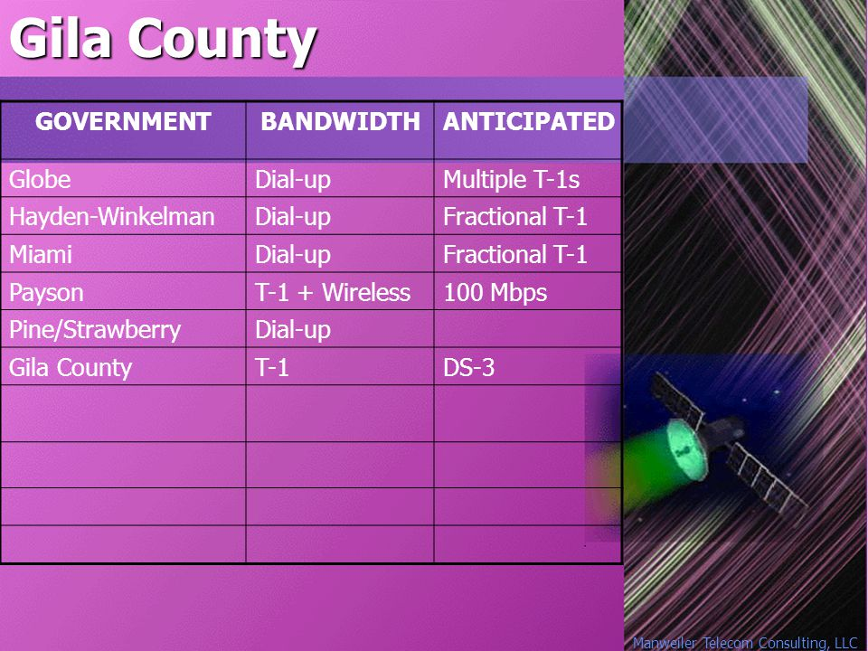Manweiler Telecom Consulting, LLC Gila County GOVERNMENTBANDWIDTHANTICIPATED GlobeDial-upMultiple T-1s Hayden-WinkelmanDial-upFractional T-1 MiamiDial-upFractional T-1 PaysonT-1 + Wireless100 Mbps Pine/StrawberryDial-up Gila CountyT-1DS-3