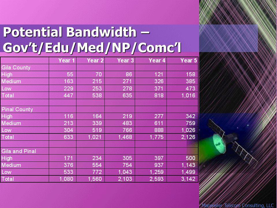 Manweiler Telecom Consulting, LLC Potential Bandwidth – Gov't/Edu/Med/NP/Comc'l