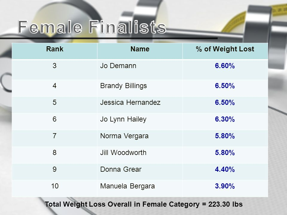 RankName% of Weight Lost 3Jo Demann6.60% 4Brandy Billings6.50% 5Jessica Hernandez6.50% 6Jo Lynn Hailey6.30% 7Norma Vergara5.80% 8Jill Woodworth5.80% 9Donna Grear4.40% 10Manuela Bergara3.90% Total Weight Loss Overall in Female Category = 223.30 lbs