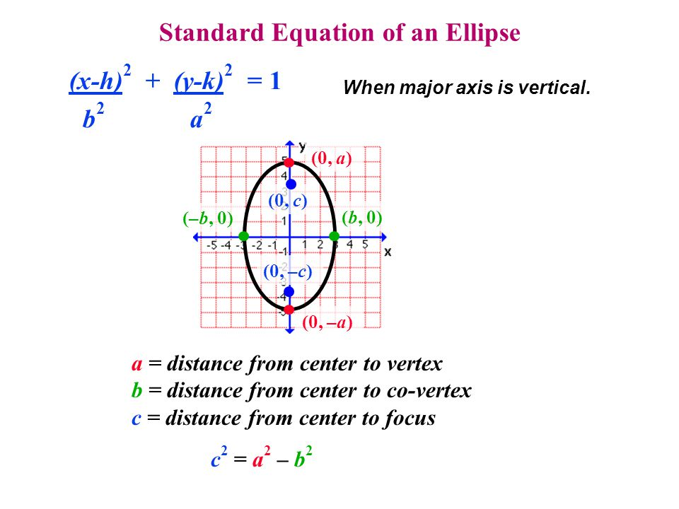 Standard Equation of an Ellipse When major axis is vertical. (x-h) 2 + (y-k) 2 = 1 b 2 a 2 a = distance from center to vertex b = distance from center