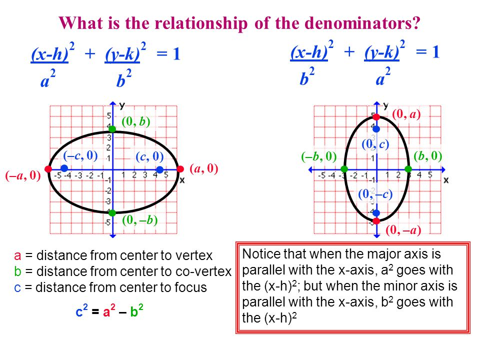 What is the relationship of the denominators.