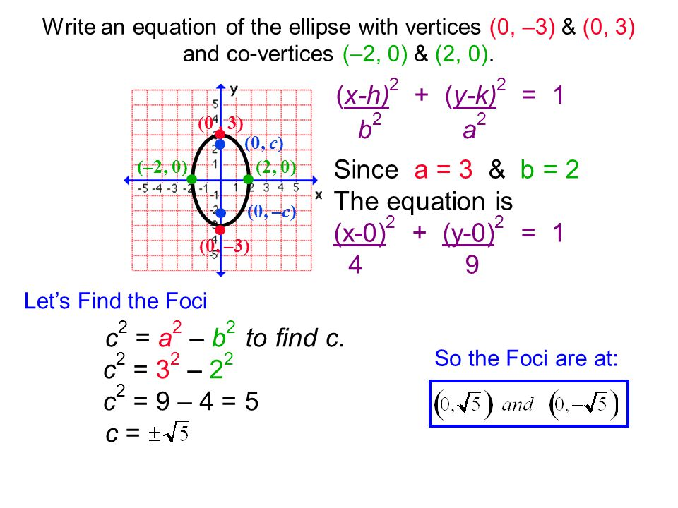 Write an equation of the ellipse with vertices (0, –3) & (0, 3) and co-vertices (–2, 0) & (2, 0).