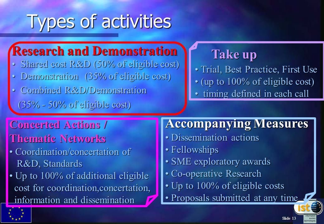 Slide 12 Take-up Dissemination and awareness Activities Networks of excellence Networks of excellence RTD Suppliers Users Users from discovery …………………