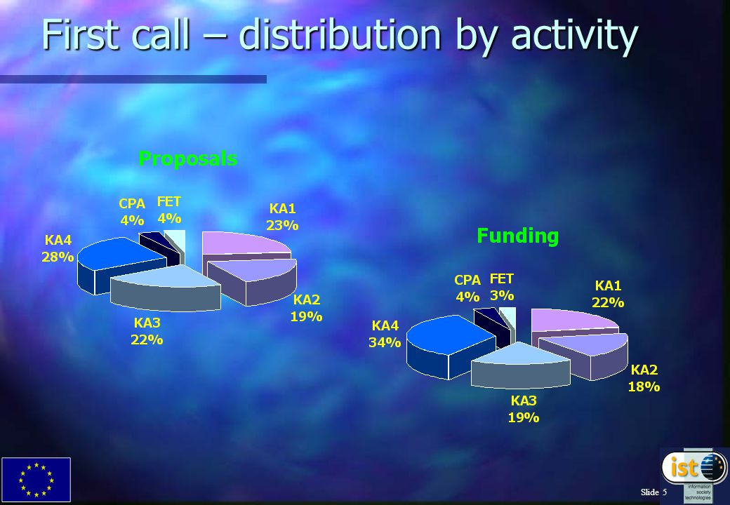 Slide 4 First call – who participated