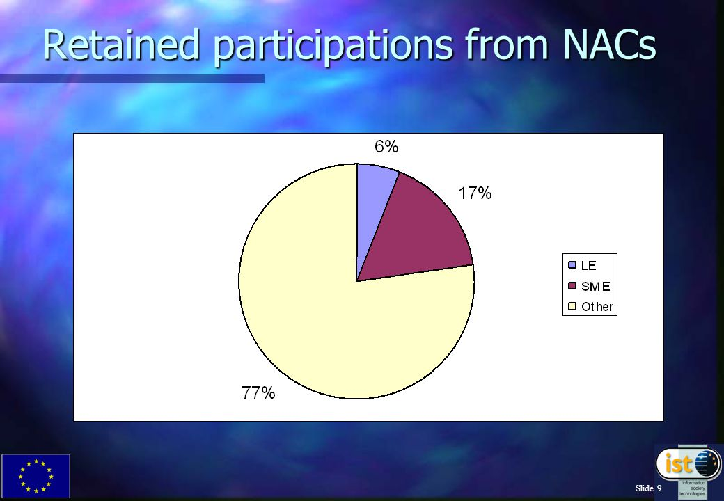 Slide 8 NACs participations vs success