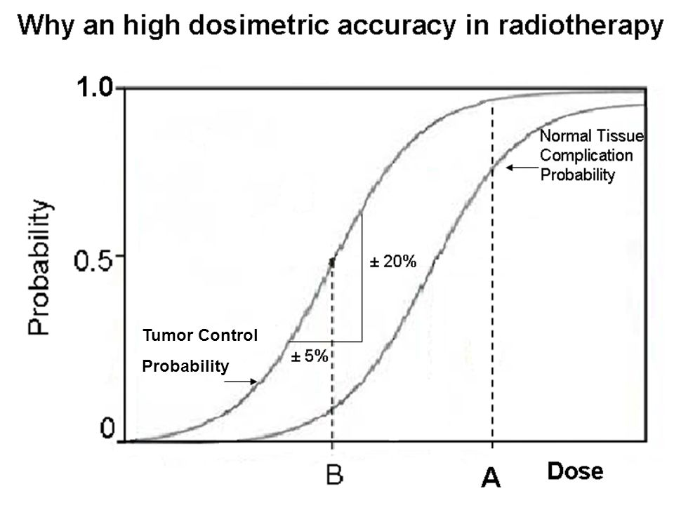 Tumor Control Probability