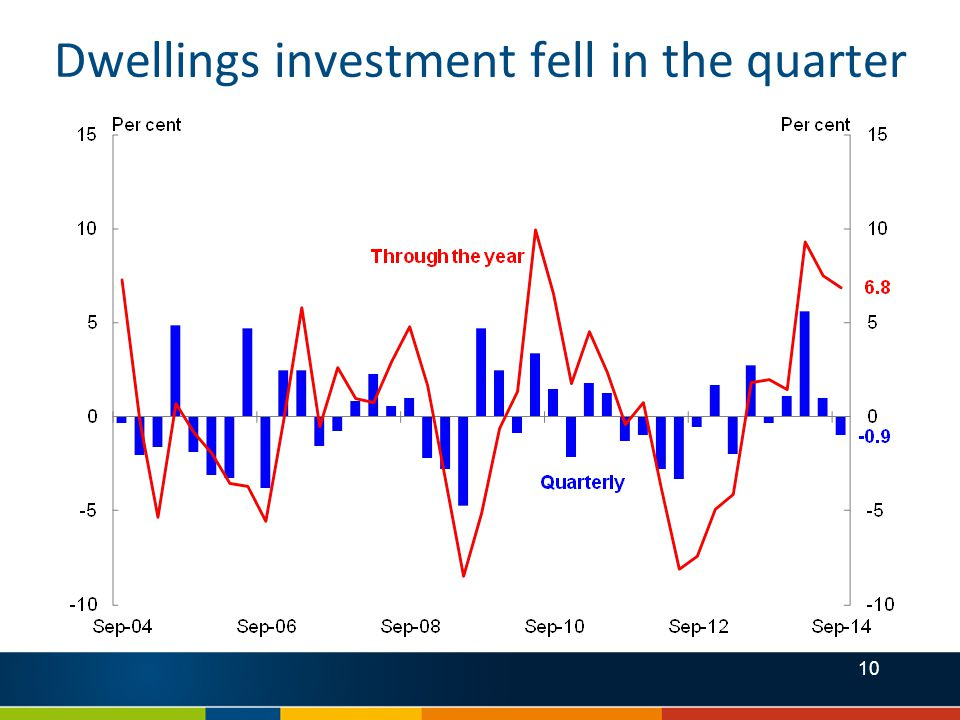 10 Dwellings investment fell in the quarter