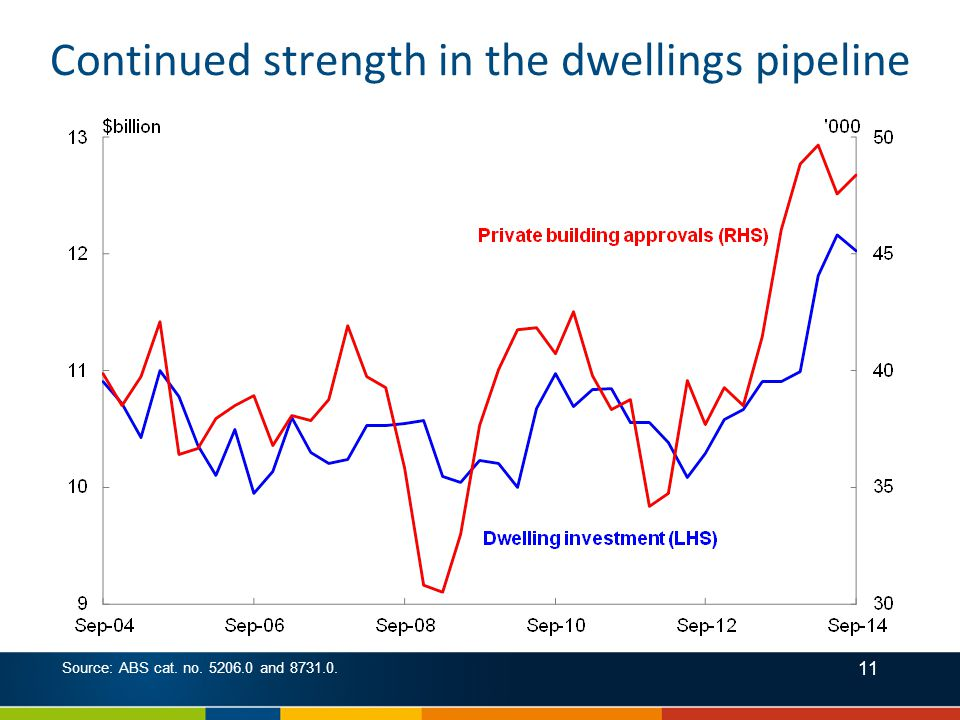 11 Source: ABS cat. no. 5206.0 and 8731.0. Continued strength in the dwellings pipeline