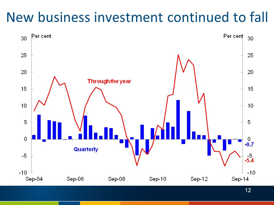 12 New business investment continued to fall