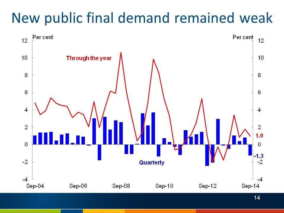14 New public final demand remained weak