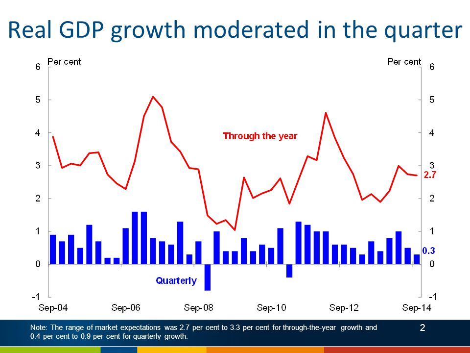 2 Real GDP growth moderated in the quarter Note: The range of market expectations was 2.7 per cent to 3.3 per cent for through-the-year growth and 0.4 per cent to 0.9 per cent for quarterly growth.