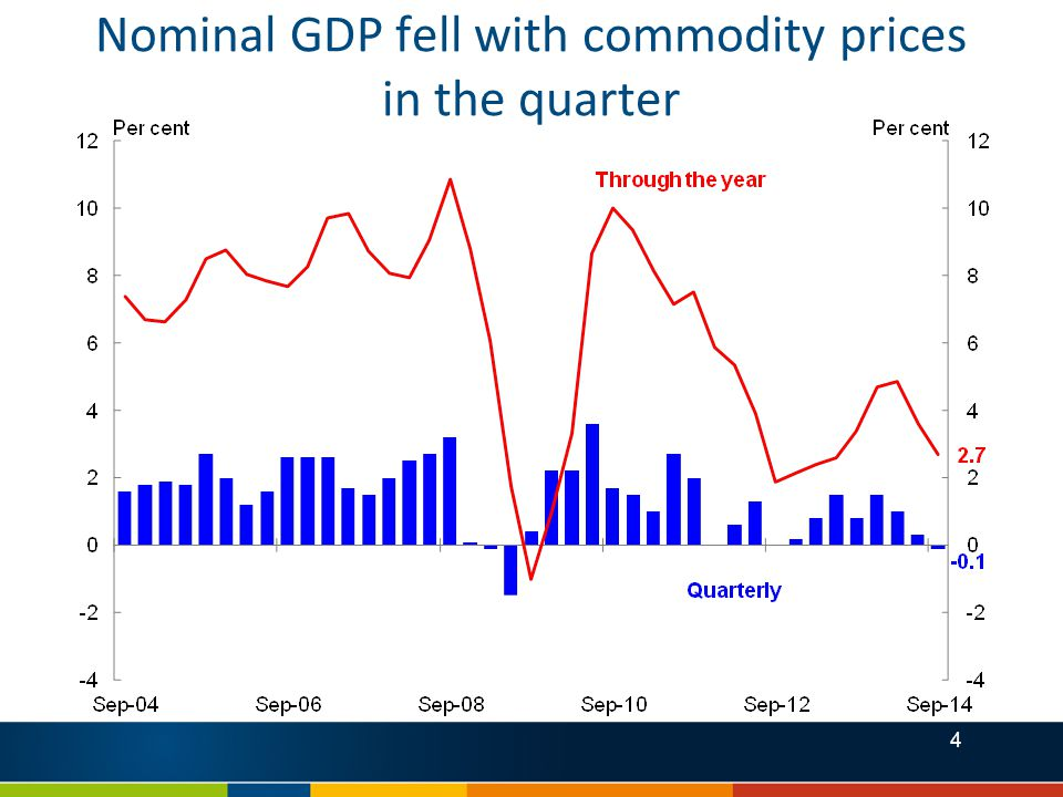 4 Nominal GDP fell with commodity prices in the quarter