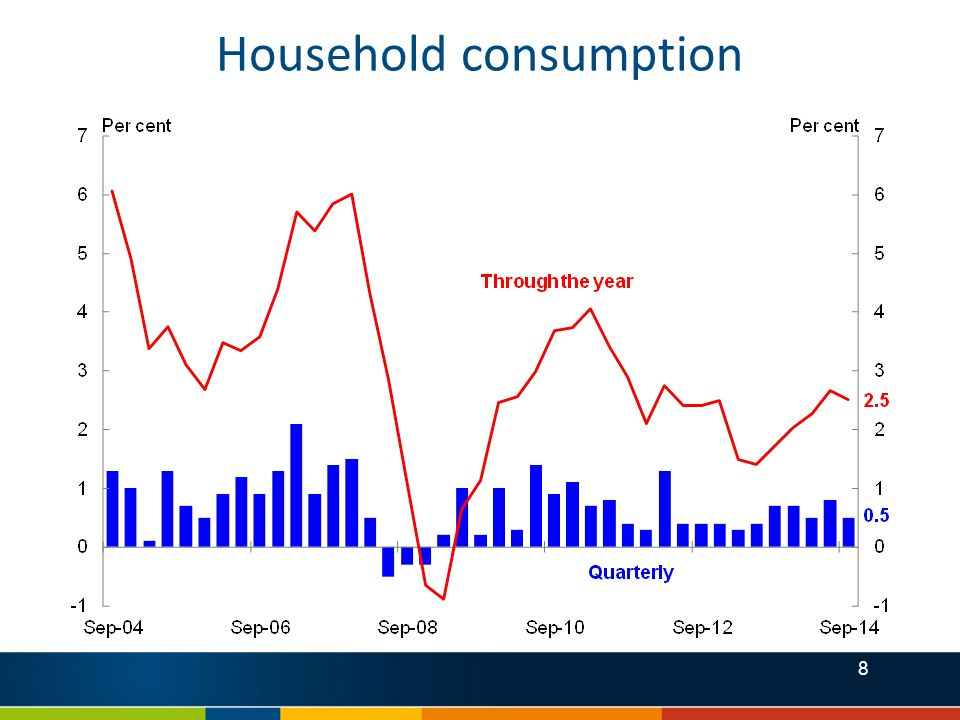 9 Components of household consumption