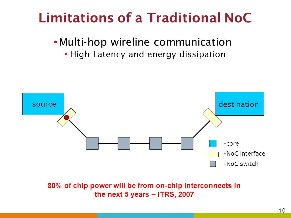 9 Outline Introduction Multi-core & Network-on-Chip (NoC) paradigm Performance limitations of conventional planar NoCs Alternative interconnect techno