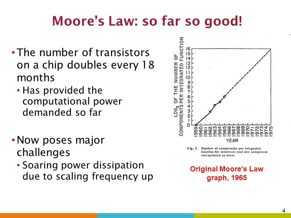 4 Moore's Law: so far so good.