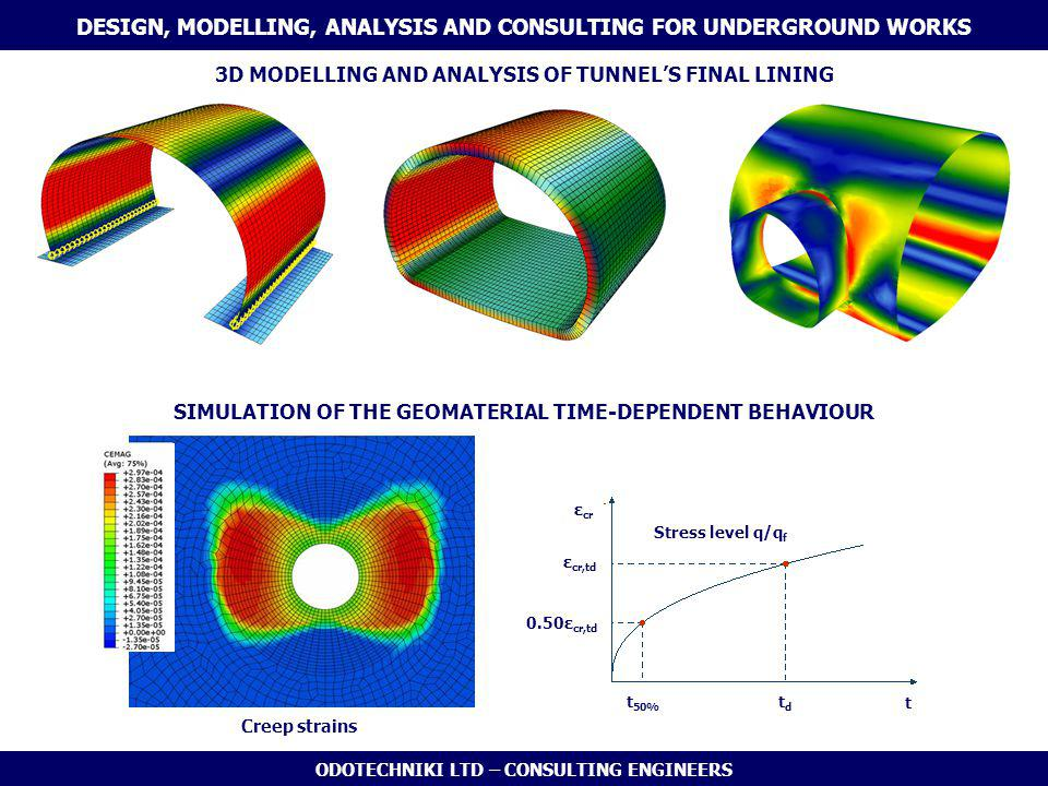 ODOTECHNIKI LTD – CONSULTING ENGINEERS 3D MODELLING AND ANALYSIS OF TUNNEL'S FINAL LINING Creep strains ε cr ε cr,td 0.50ε cr,td t 50% tdtd t Stress level q/q f SIMULATION OF THE GEOMATERIAL TIME-DEPENDENT BEHAVIOUR DESIGN, MODELLING, ANALYSIS AND CONSULTING FOR UNDERGROUND WORKS