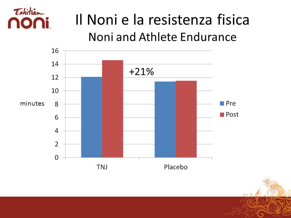 Il Noni e la resistenza fisica Noni and Athlete Endurance minutes +21%