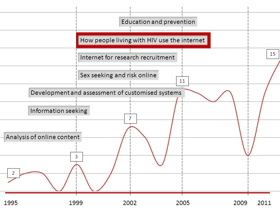 199520112005200220091999 2 3 7 11 15 Analysis of online content Information seeking Development and assessment of customised systems Sex seeking and risk online How people living with HIV use the internet Education and prevention Internet for research recruitment