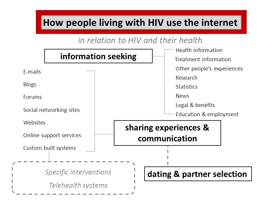 How people living with HIV use the internet in relation to HIV and their health dating & partner selection information seeking Health information News Statistics Other people's experiences Research Treatment information Legal & benefits Education & employment E-mails sharing experiences & communication Blogs Forums Social networking sites Websites Online support services Custom built systems Specific interventions Telehealth systems