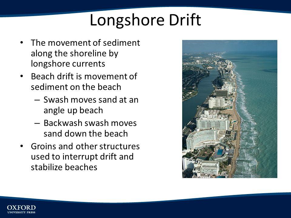 Longshore Drift The movement of sediment along the shoreline by longshore currents Beach drift is movement of sediment on the beach – Swash moves sand