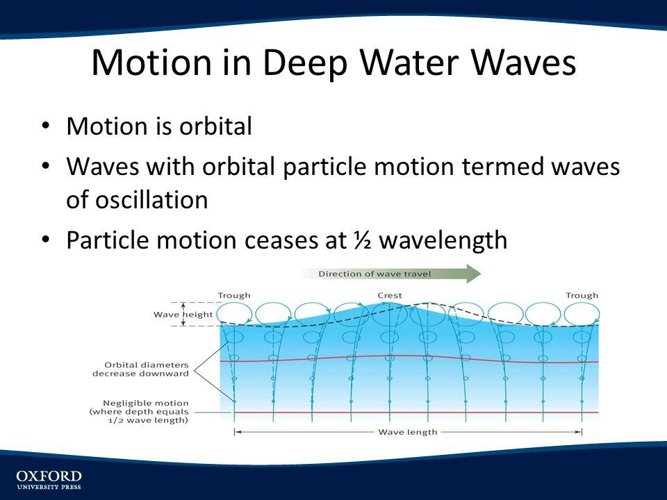 Motion in Deep Water Waves Motion is orbital Waves with orbital particle motion termed waves of oscillation Particle motion ceases at ½ wavelength