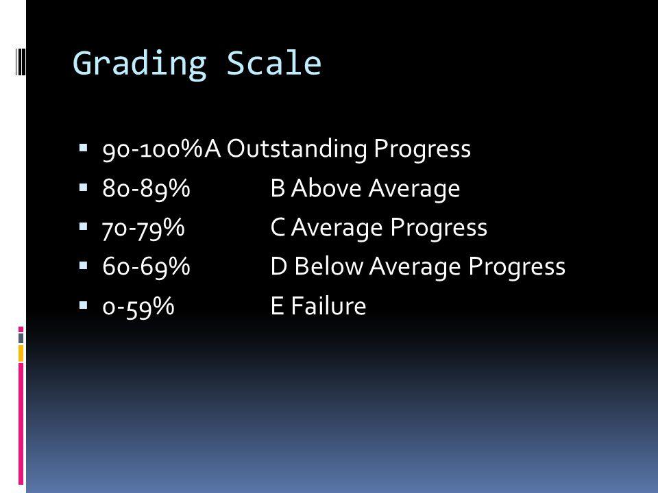 Grading Scale  90-100%A Outstanding Progress  80-89%B Above Average  70-79%C Average Progress  60-69%D Below Average Progress  0-59%E Failure